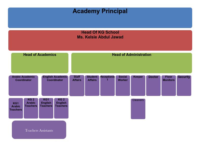 KG School Structure